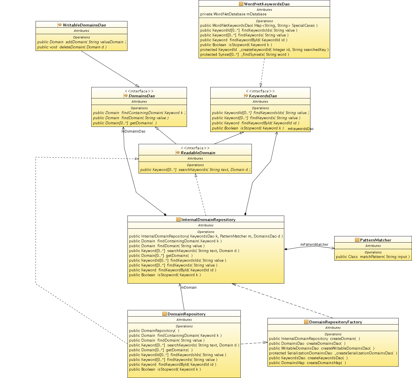 Class Diagram webml overcoming uml for web applications dzone web dev