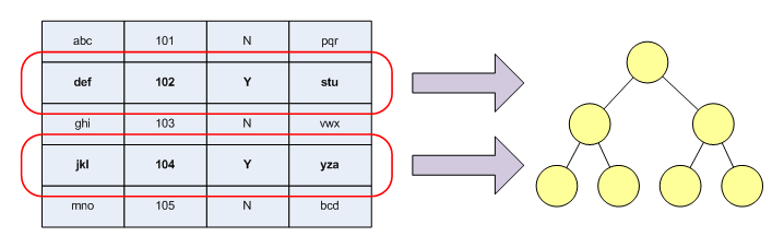 Filtered Indexes And Relational Databases Dzone Database
