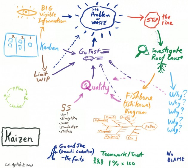 i created the diagram below to situate this workshop in a larger context of  kaizen (continuous improvement)