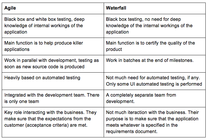 Waterfall vs agile qa and management dzone agile for Agile compared to waterfall