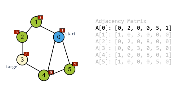 Algorithm of the Week: Graph Best-First Search - DZone Web Dev