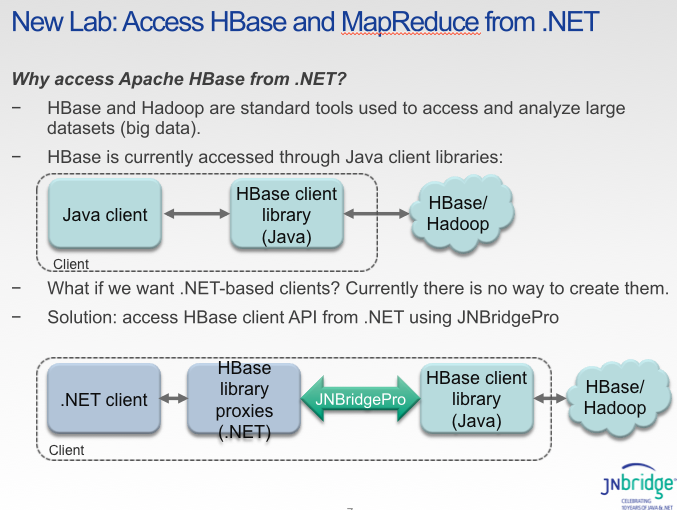 New Tech for LINQ Access to HBase and Hadoop - DZone Big Data