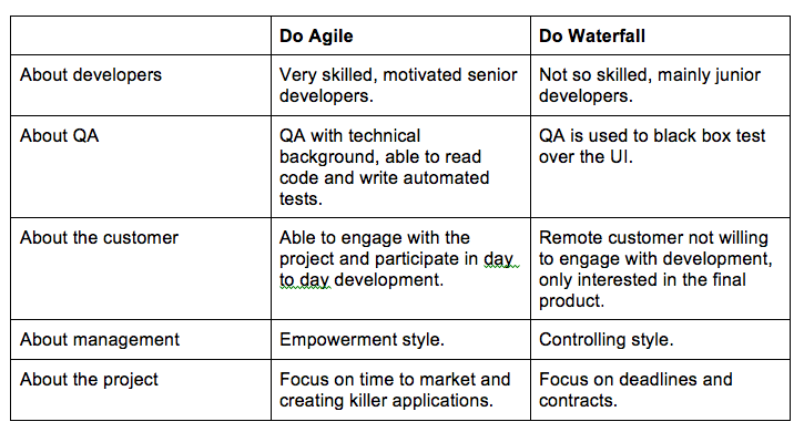 Agile and waterfall differences best waterfall 2017 for Agile compared to waterfall