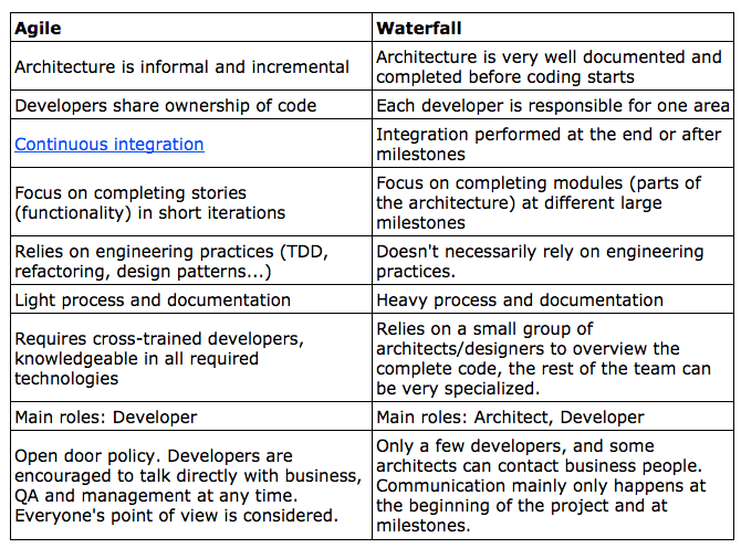 Waterfall vs agile development and business dzone agile for Difference between agile and waterfall testing