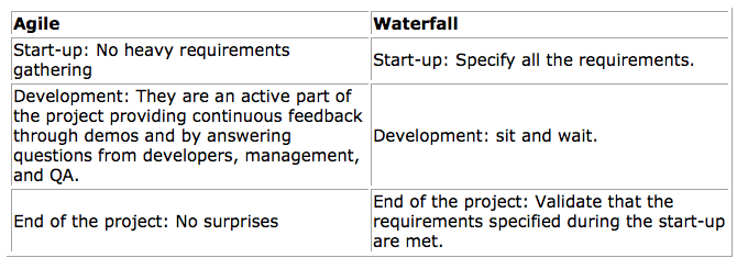 Waterfall vs agile development and business dzone agile for What is the difference between waterfall and agile methodologies