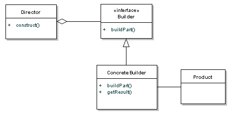 Builder Pattern Tutorial with Java Examples - DZone Java