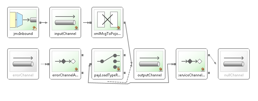 Spring Integration Error Handling with Router, ErrorChannel, and