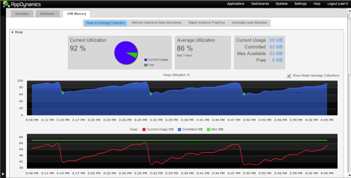 New AppDynamics Software Hunts Memory Leaks, Finds Root Cause, and