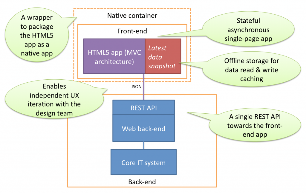 Visualizing html5 web application architecture dzone web dev ccuart Images