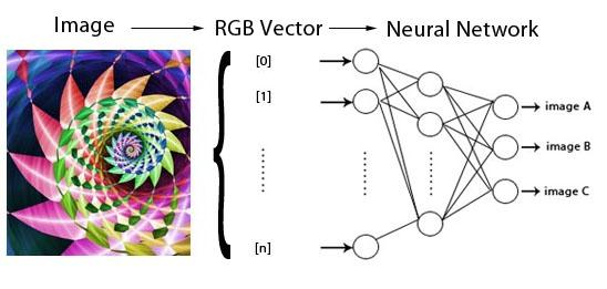 Neuroph: Smart Java Apps with Neural Networks (Part 3