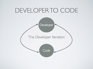 Developer to Code Feedback Loop