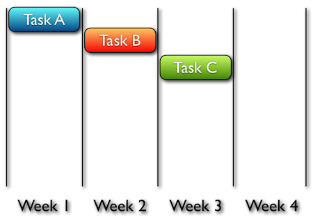 Task Switching Diagram #1