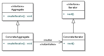 How to iterate through linkedlist instance in java? • crunchify.