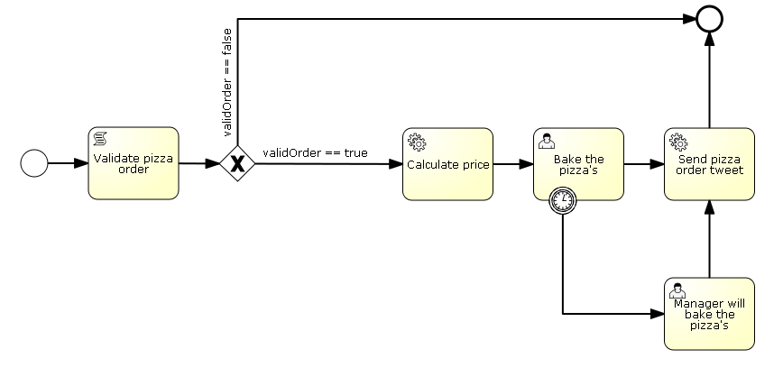 Tutorial from devoxx activiti bpmn 20 in action dzone java as you can see well still use our validate order script task but well enhance the rest of the process definition with java service tasks an exclusive ccuart Images