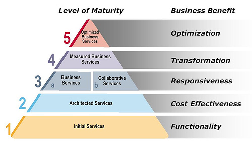 SOA maturity pyramid