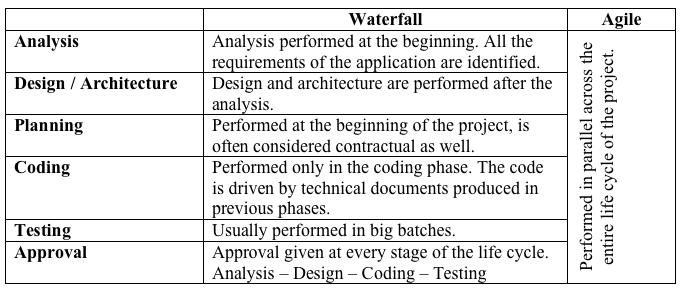 Waterfall vs agile can they be friends dzone agile for Difference between agile and waterfall testing