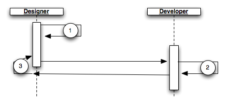 wicket-sequence-diagram